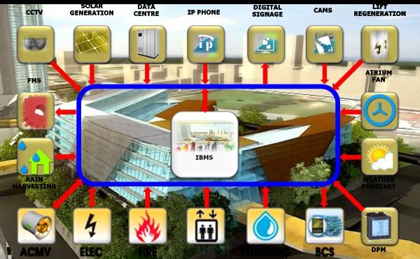 Cung cấp lắp đặt hệ thống điện nhẹ (ELV)