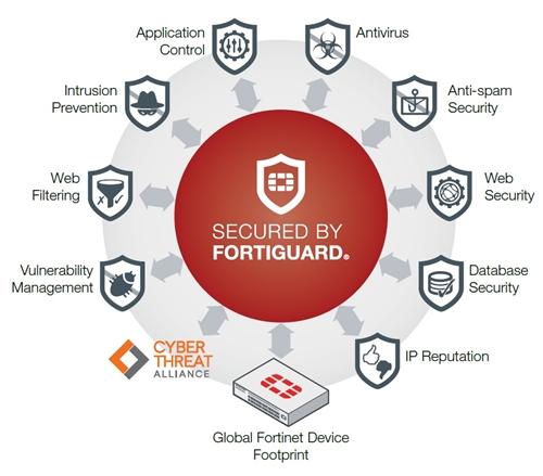 Các chứng chỉ bảo mật của Fortinet